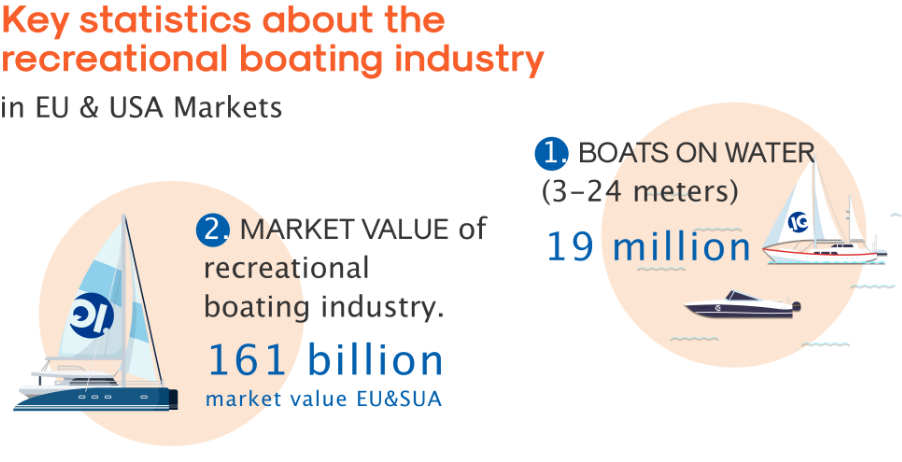 Market value of recreational boating