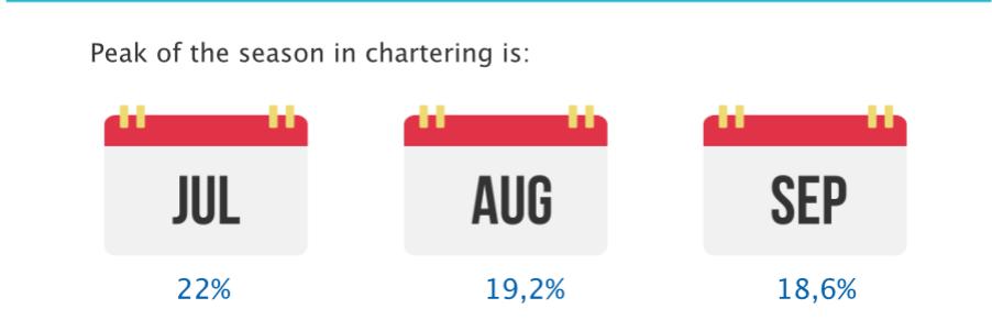 Peak of season in chartering
