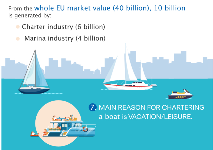 Charter industry EU market value