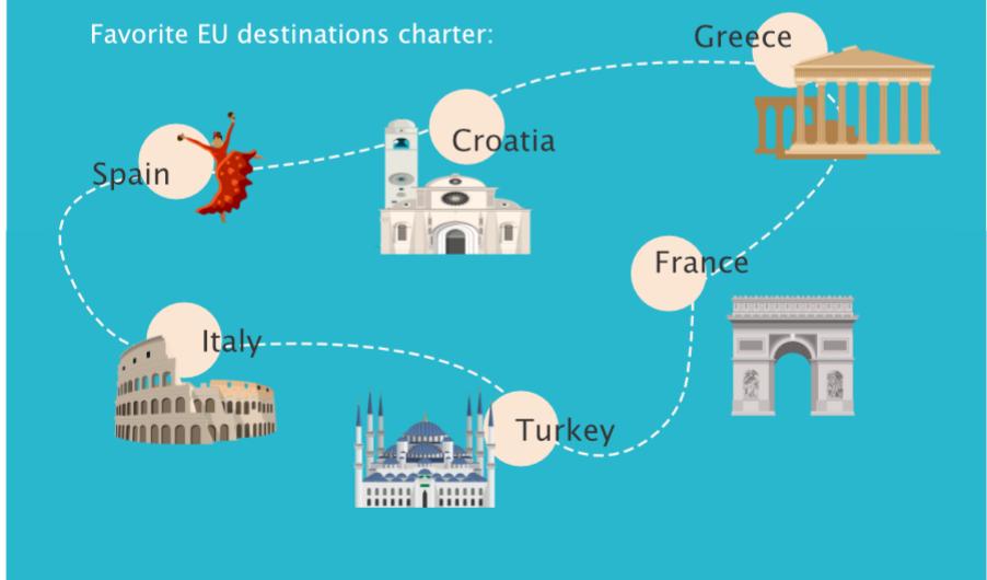 Favorite EU destinations charter